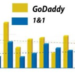 Graph of people who are using Godaddy or 1&1 web hosting