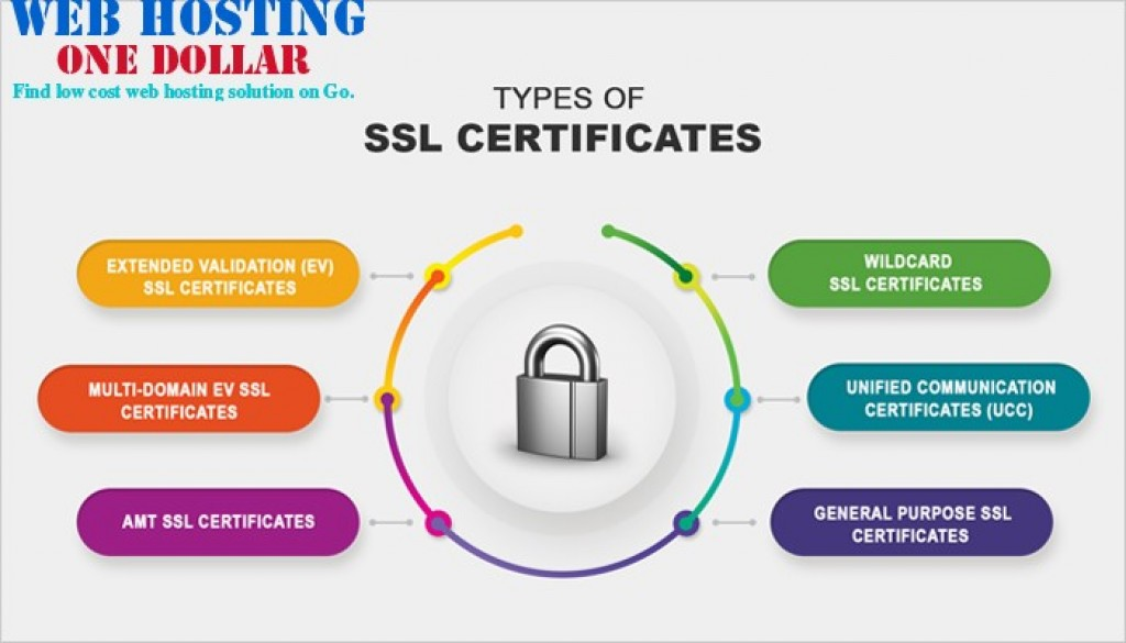Godaddy types of ssl certificate
