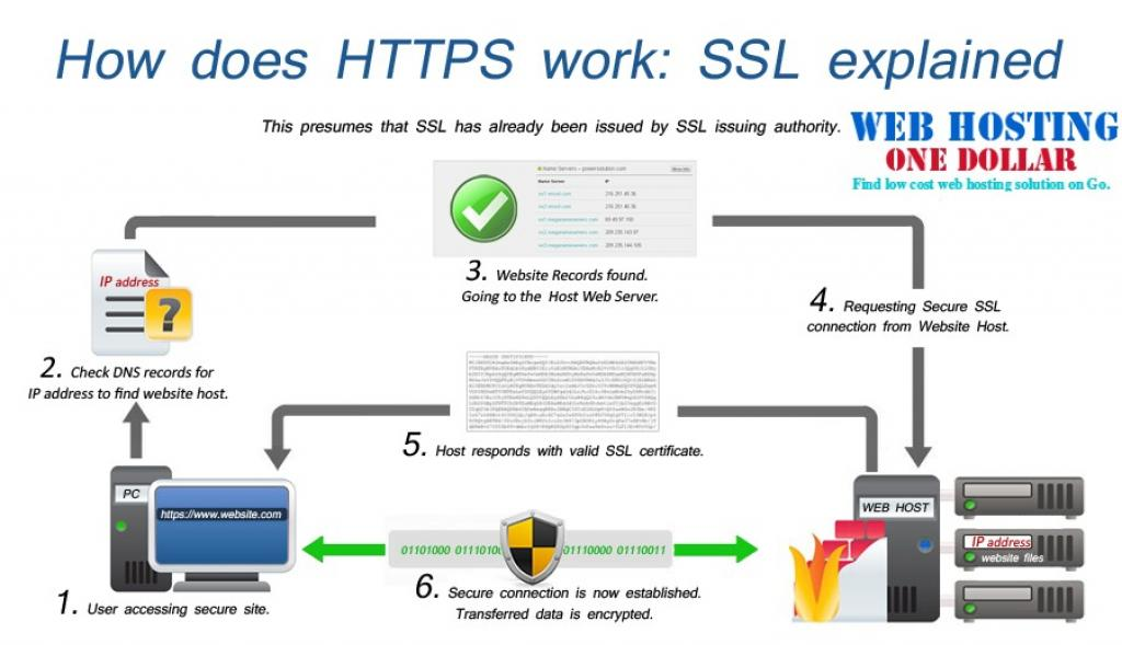 How does work SSL certificate