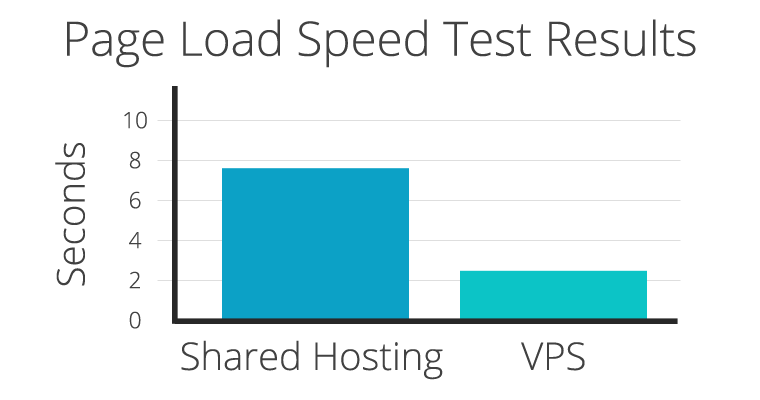 Improving Page Load Speed of Your Website with Web Hosting