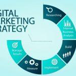 Developing Marketing Plan Strategies