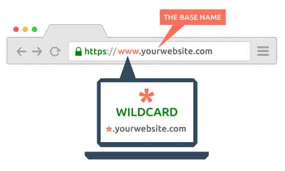 About Wildcard SSL certificate