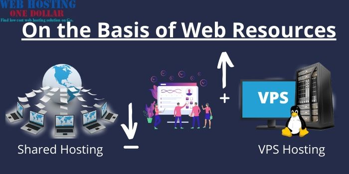 Shared VS VPS Hosting- On the Basios of web Resources