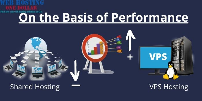 Shared VS VPS Hosting- On the Basis of Performance