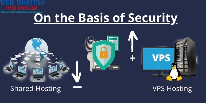 Shared VS VPS Hosting-On the Basis of Security