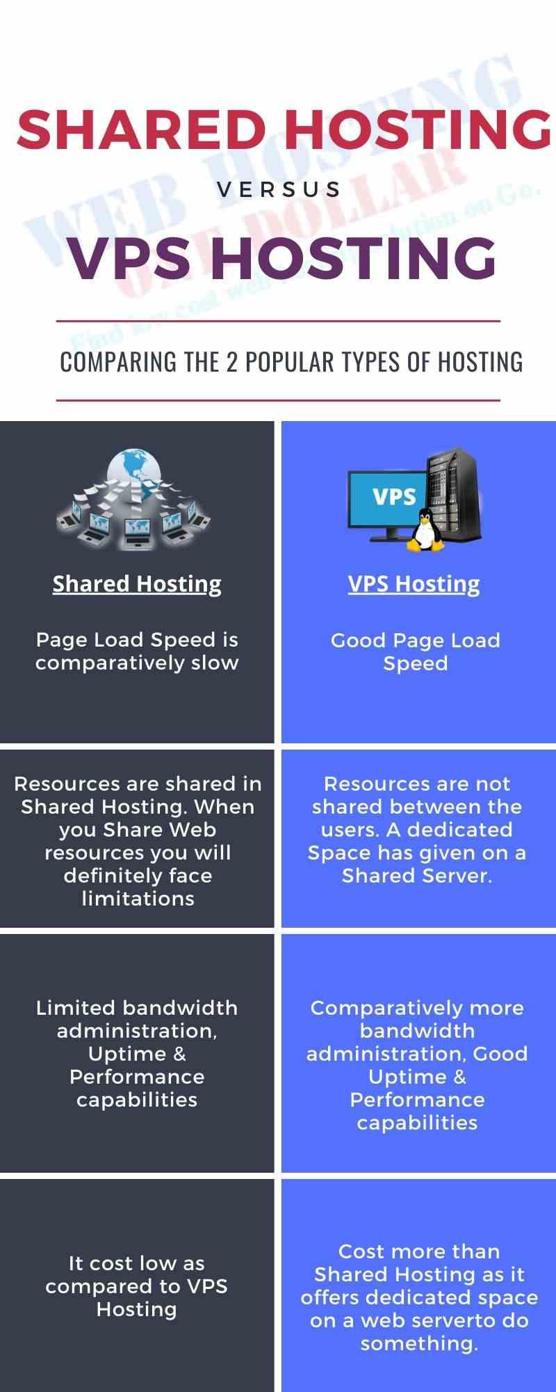 Shared VS VPS