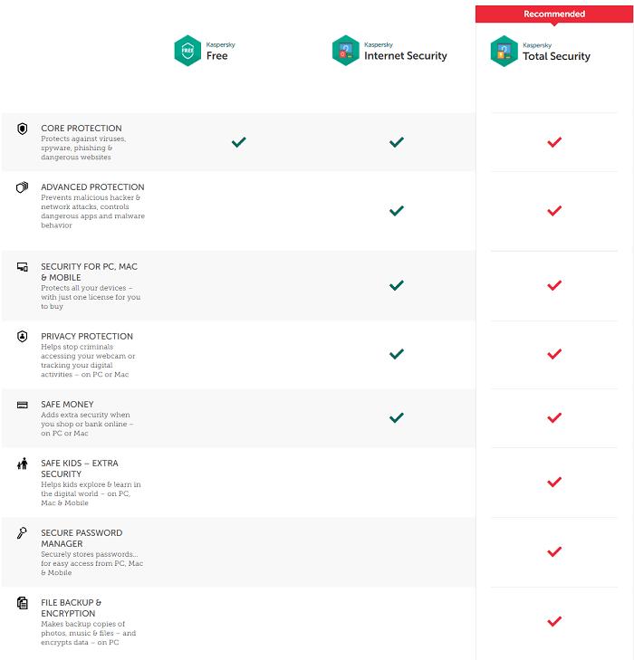 Norton Security vs Kaspersky Lab Security