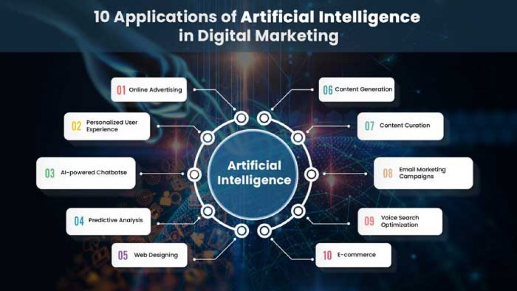 uses of artificial intelligence in digital marketing