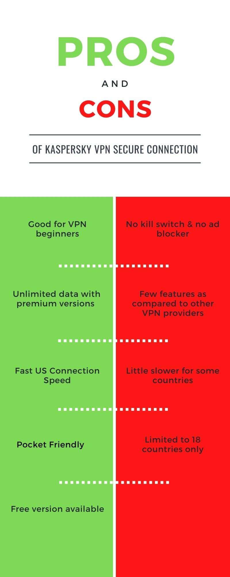 Pros & cons of of Kaspersky Vpn secure connection