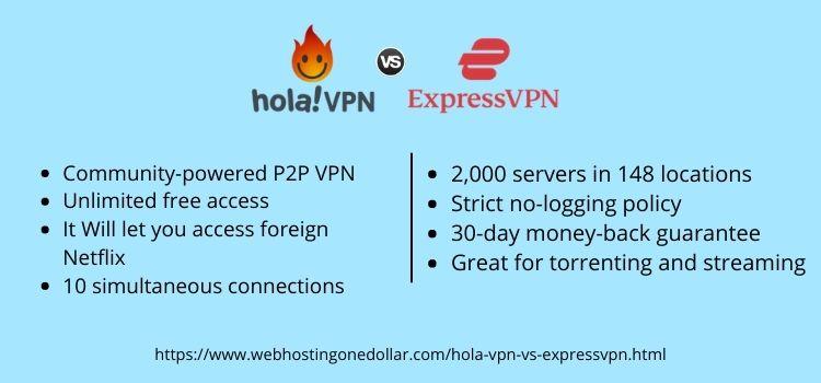compare hola vpn or expressvpn