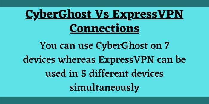 ExpressVPN vs CyberGhost VPN devices